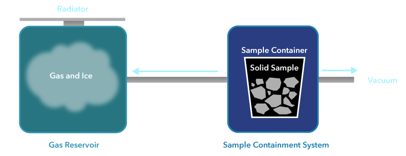 Diagram of sample containment system